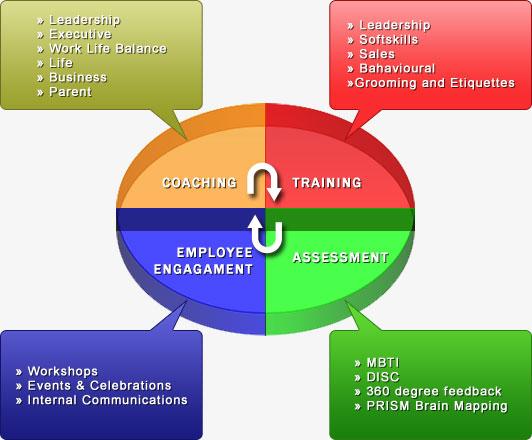 training needs assessment
